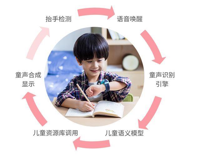 科大讯飞儿童手表G6图片